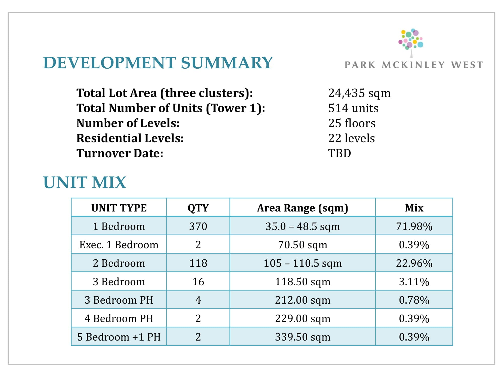 Overview - Park McKinley West by MEGAWORLD